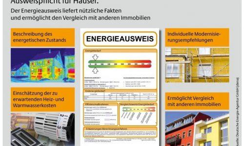 Rund um den Energieausweis